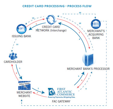 Payment Processing- First Atlantic Commerce — Forward Multimedia