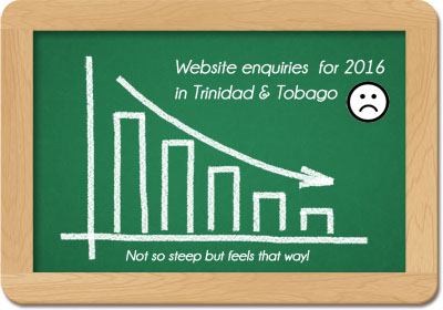 website-design-in tt-graph-2016